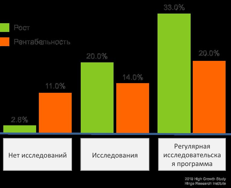 Важность исследований для всего бизнеса ‹‹A/O Pajakon››