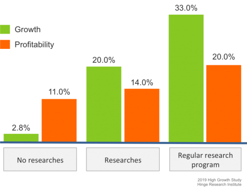 Analysis in Business Development Pajakon Ltd.