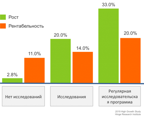 stats_researches_03_ru